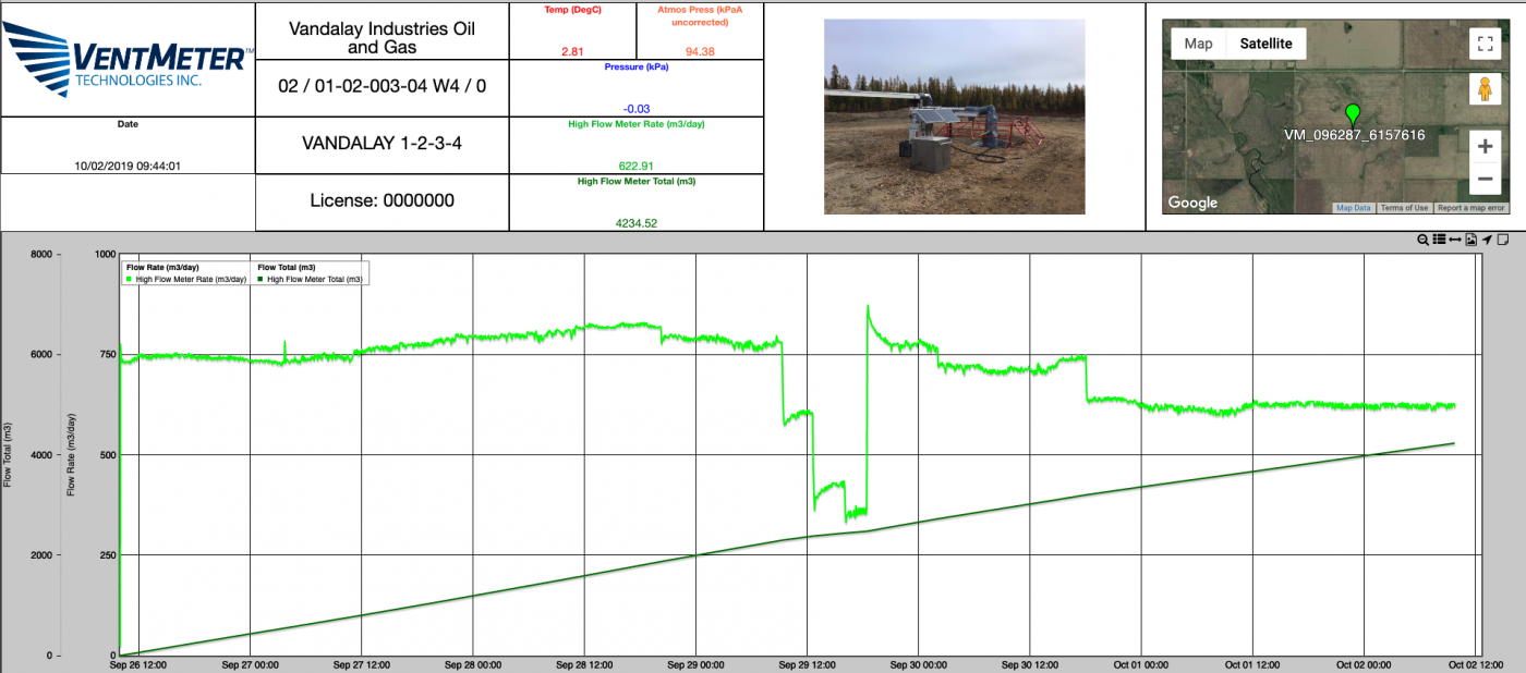 VentMeter-HF High Flow Monitoring